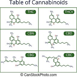 vector, formula., cannabis, esquelético, cbd, conjunto, marijuana, moléculas