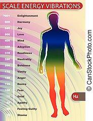Vibraciones de energía Scale