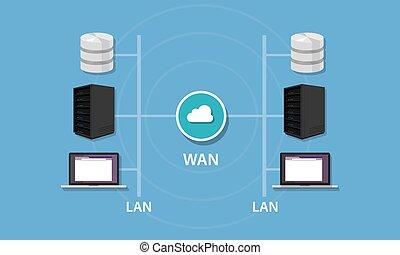 wan, lan, establecimiento de una red, red, área, conectividad, wideintranet, local, topology