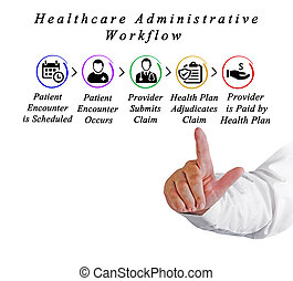 workflow, asistencia médica, administrativo