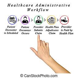 workflow, salud, administrativo, cuidado